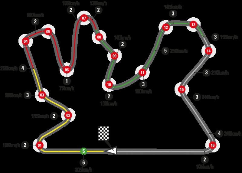 Losail International Circuit