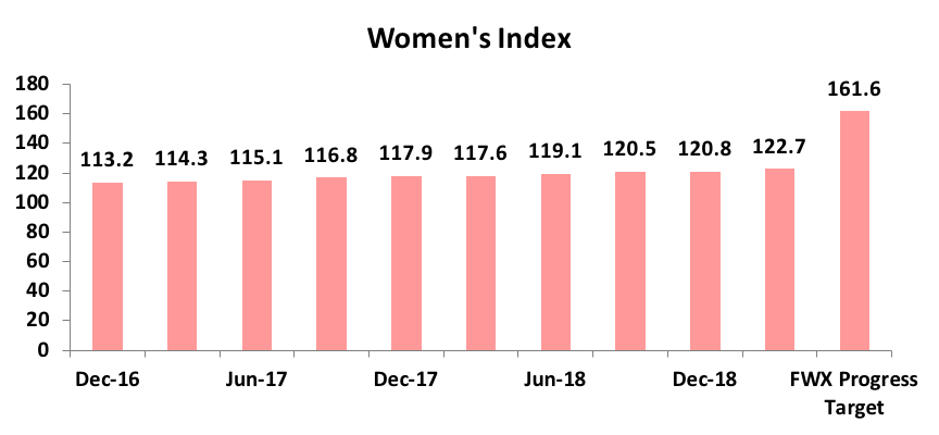 Financy Women's Index chart